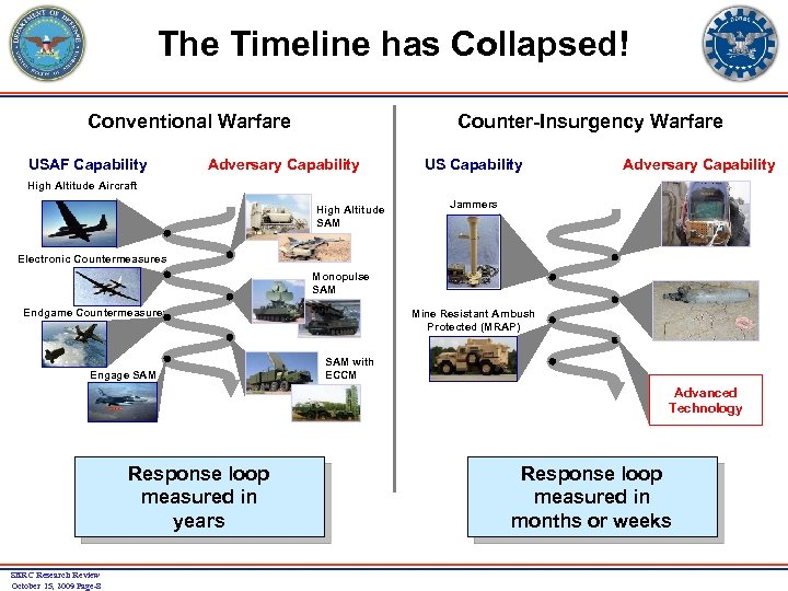 The Timeline has Collapsed! Conventional Warfare USAF Capability Counter-Insurgency Warfare Adversary Capability US Capability