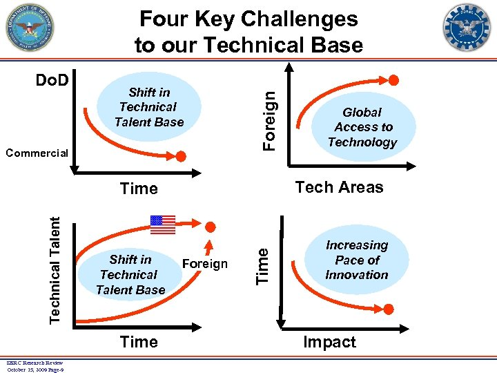 Do. D Shift in Technical Talent Base Commercial Foreign Four Key Challenges to our