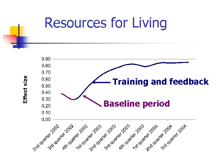 Resources for Living Training and feedback Baseline period