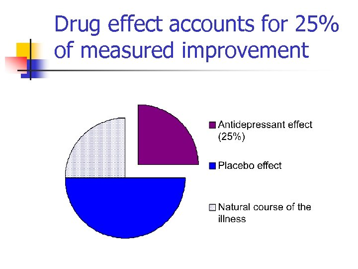 Drug effect accounts for 25% of measured improvement
