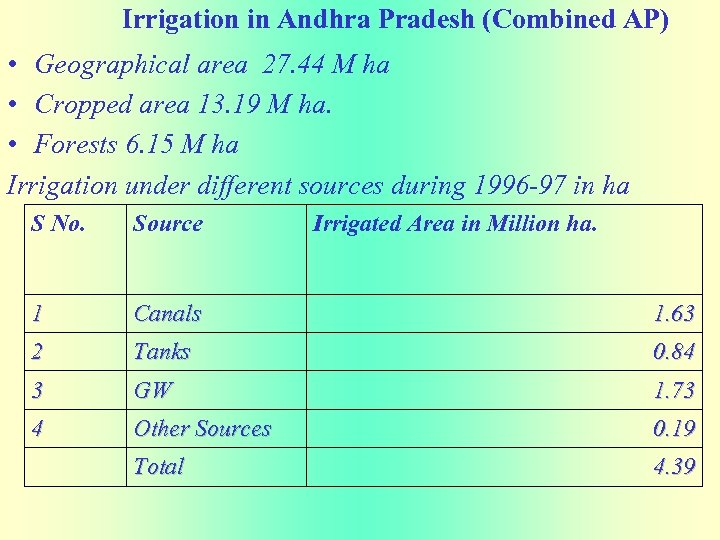 Irrigation in Andhra Pradesh (Combined AP) • Geographical area 27. 44 M ha •