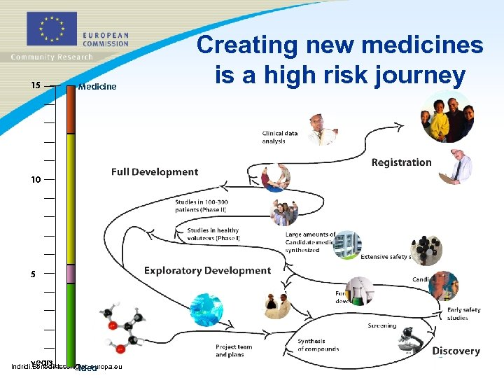 15 Medicine 10 5 years Indridi. Benediktsson@ec. europa. eu Idea Creating new medicines is