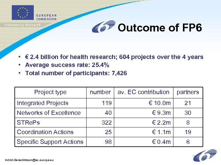 Outcome of FP 6 • € 2. 4 billion for health research; 604 projects