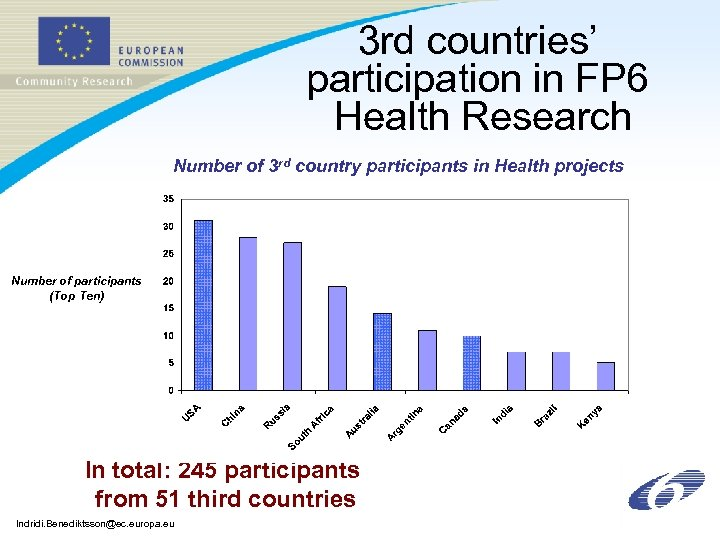 3 rd countries' participation in FP 6 Health Research Number of 3 rd country