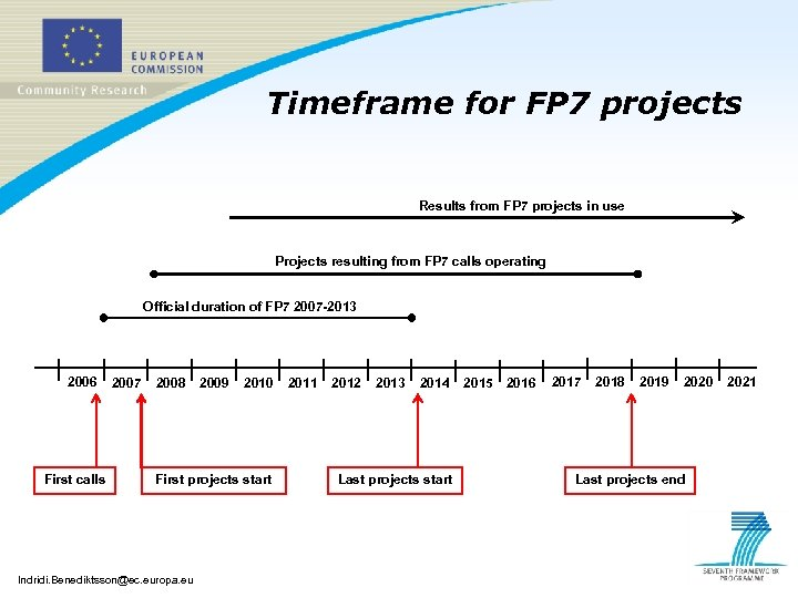Timeframe for FP 7 projects Results from FP 7 projects in use Projects resulting