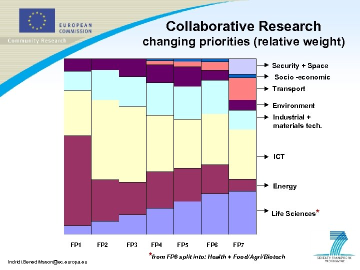 Collaborative Research changing priorities (relative weight) Security + Space Socio -economic Transport Environment Industrial