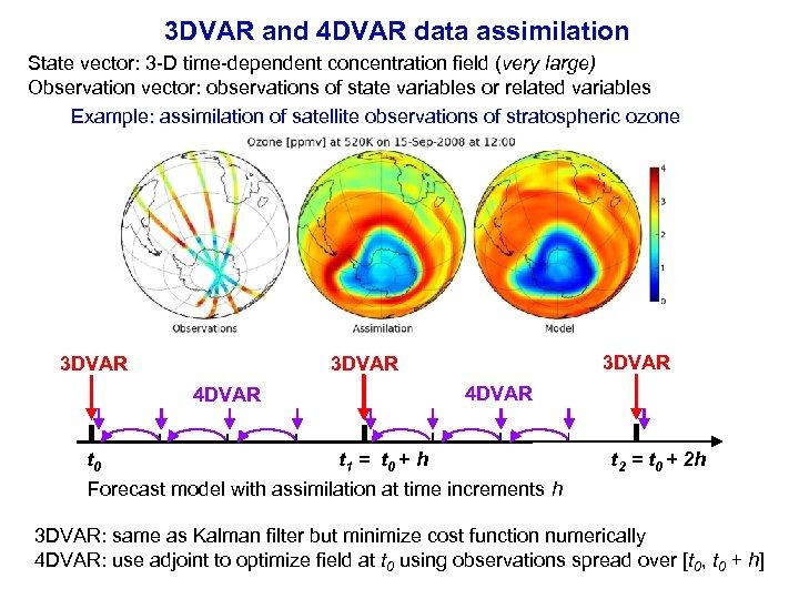 3 DVAR and 4 DVAR data assimilation State vector: 3 -D time-dependent concentration field
