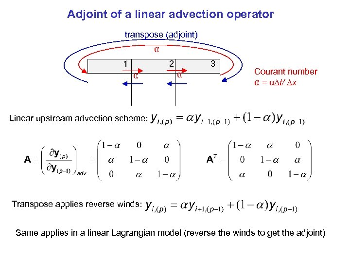 Adjoint of a linear advection operator transpose (adjoint) α 1 2 α 3 α
