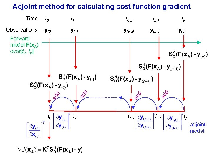 Adjoint method for calculating cost function gradient Time Observations t 0 t 1 tp-2