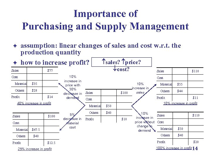 Importance of Purchasing and Supply Management assumption: linear changes of sales and cost w.