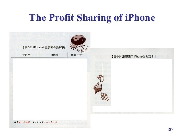 The Profit Sharing of i. Phone 20