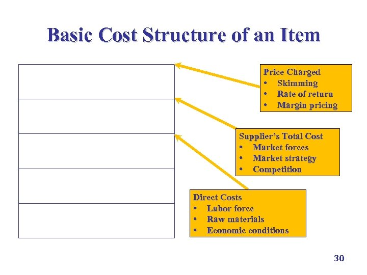 Basic Cost Structure of an Item Profit Margin Price Charged • Skimming • Rate