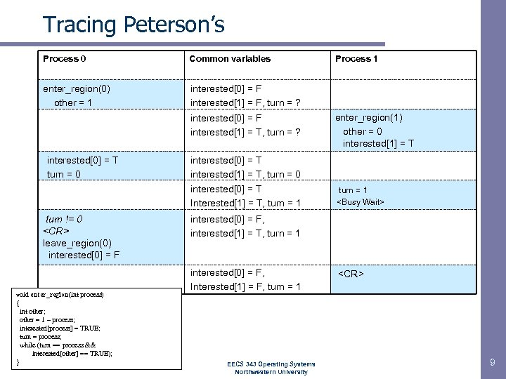 Tracing Peterson's Process 0 Common variables enter_region(0) other = 1 interested[0] = F interested[1]