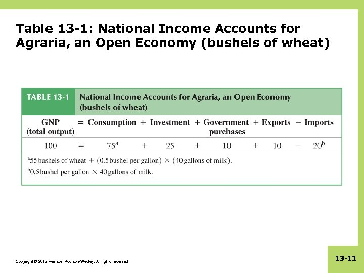 Table 13 -1: National Income Accounts for Agraria, an Open Economy (bushels of wheat)