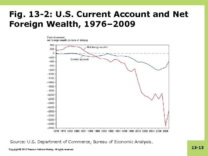 Fig. 13 -2: U. S. Current Account and Net Foreign Wealth, 1976– 2009 Source:
