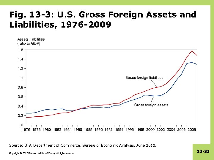 Fig. 13 -3: U. S. Gross Foreign Assets and Liabilities, 1976 -2009 Source: U.