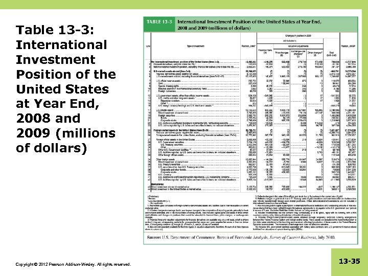 Table 13 -3: International Investment Position of the United States at Year End, 2008