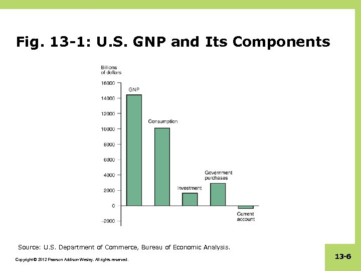 Fig. 13 -1: U. S. GNP and Its Components Source: U. S. Department of