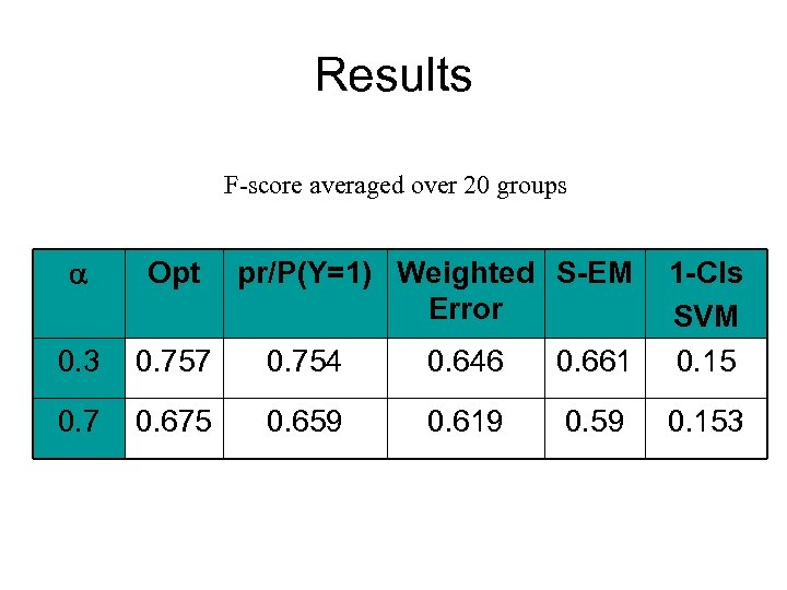 Results F-score averaged over 20 groups Opt 0. 3 0. 757 0. 754 0.