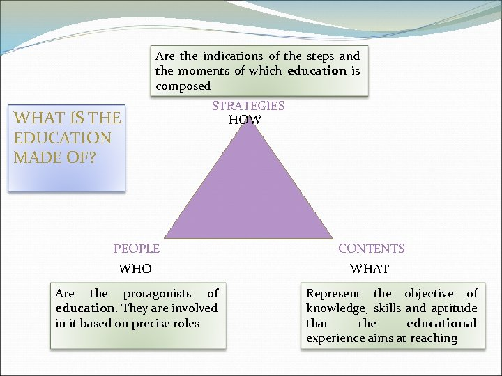 Are the indications of the steps and the moments of which education is composed