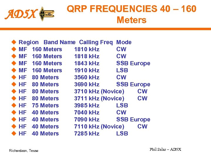 AD 5 X u u u u QRP FREQUENCIES 40 – 160 Meters Region