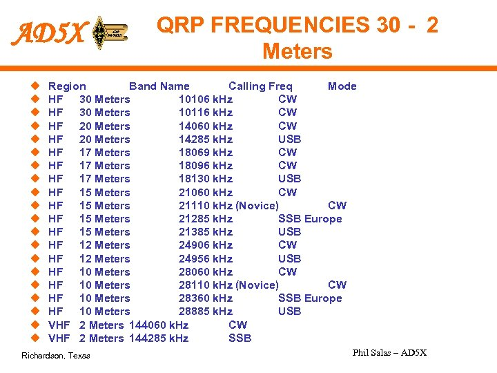 AD 5 X u u u u u QRP FREQUENCIES 30 - 2 Meters