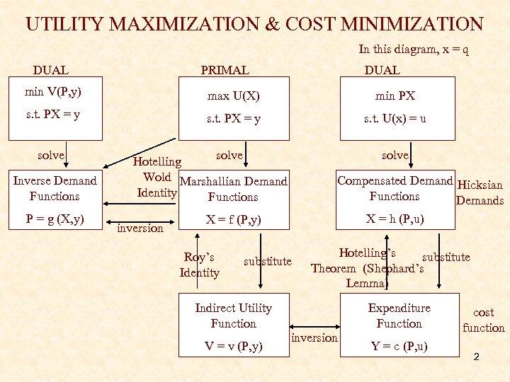UTILITY MAXIMIZATION & COST MINIMIZATION In this diagram, x = q DUAL PRIMAL DUAL