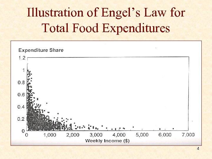 Illustration of Engel's Law for Total Food Expenditures 4