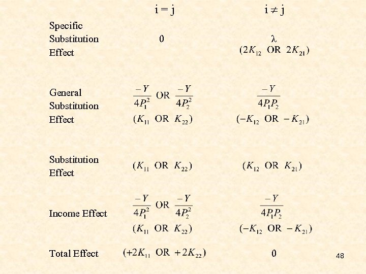 i=j Specific Substitution Effect i j 0 λ General Substitution Effect Income Effect Total