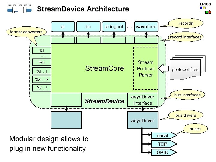 Stream. Device Architecture ai bo stringout . . . records waveformat converters record interfaces