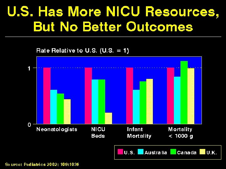 US Has More NICU Resources but No Better Outcomes