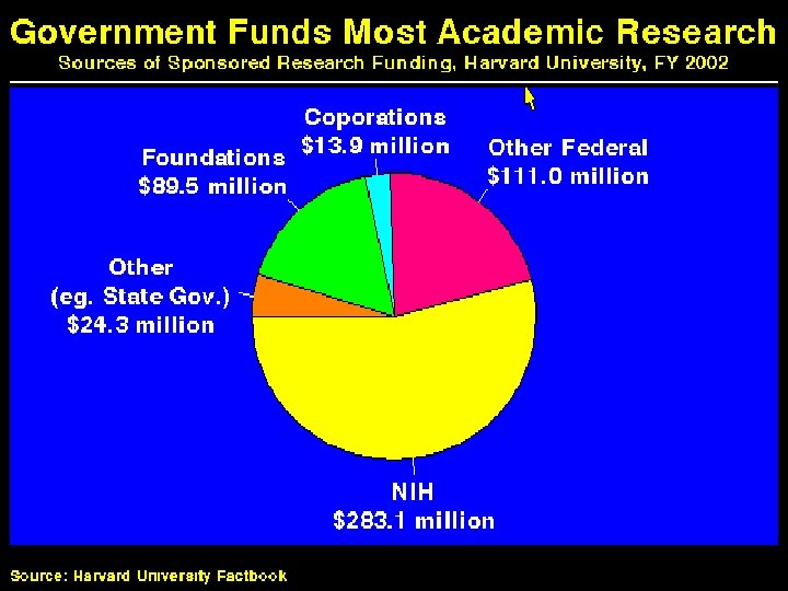 Government Funds Most Academic Research
