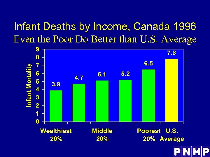 Infant Deaths by Income, Canada 1996 Even the Poor Do Better than U. S.
