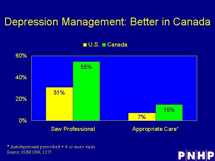 Depression Management: Better in Canada