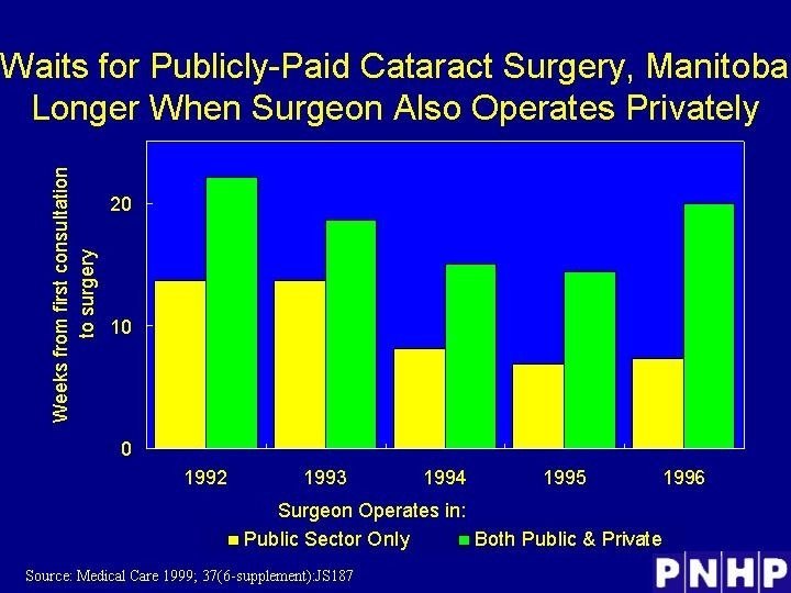 Waits for Publicly-Paid Cataract Surgery, Manitoba Longer When Surgeon Also Operates Privately