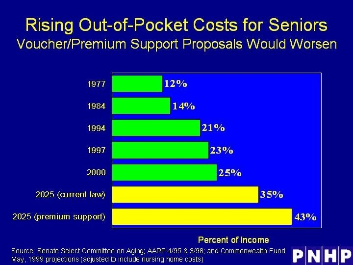 Rising Out-of-Pocket Costs for Seniors
