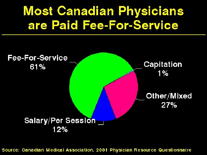 Most Canadian Physicians are Paid Fee-for-Service