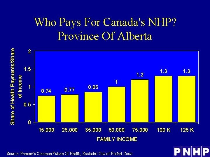 Who Pays for Canada's NHP?