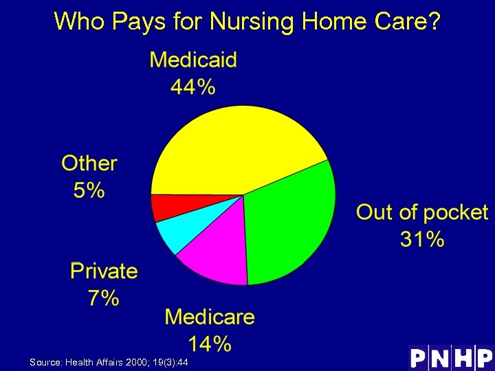 Who Pays for Nursing Home Care? Source: Health Affairs 2000; 19(3): 44