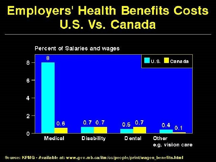 Employers' Health Benefit Costs US vs. Canada