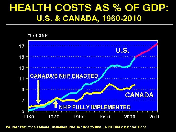 Health Costs as % of GDP: US & Canada