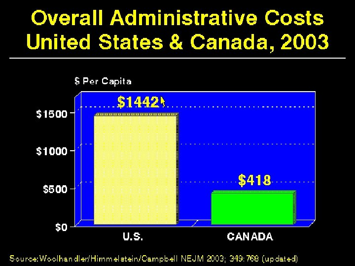 Overall Administrative Costs US & Canada 2003