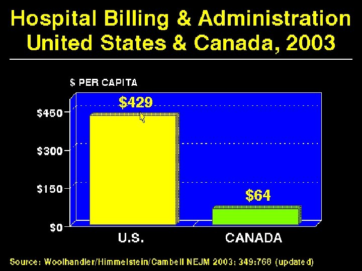 Hospital Billing & Administration US & Canada 2003