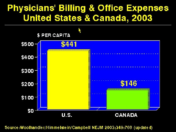 Physicians' Billing & Office Expenses US & Canada 2003