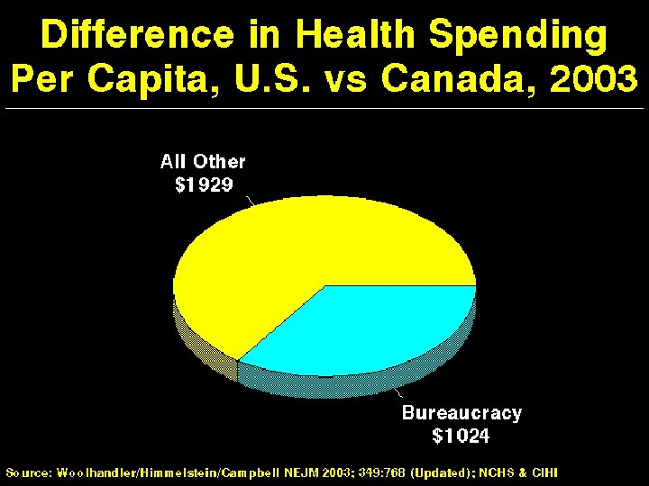 Difference in Health Spending US vs Canada 2003