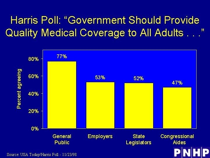 """Harris Poll: """"Government Should Provide Quality Medical Coverage to All Adults. . . """""""