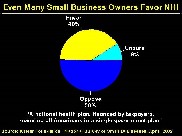 Even Many Small Business Owners Favor NHI