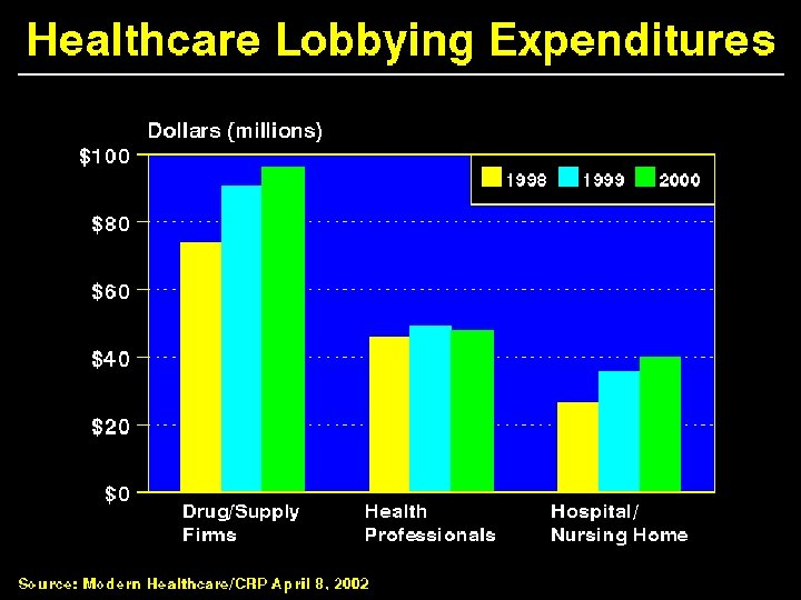Health Care Lobbying Expenditures