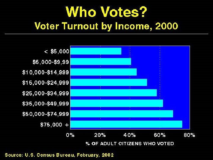 Who Votes? Voter Turnout by Income, 2000