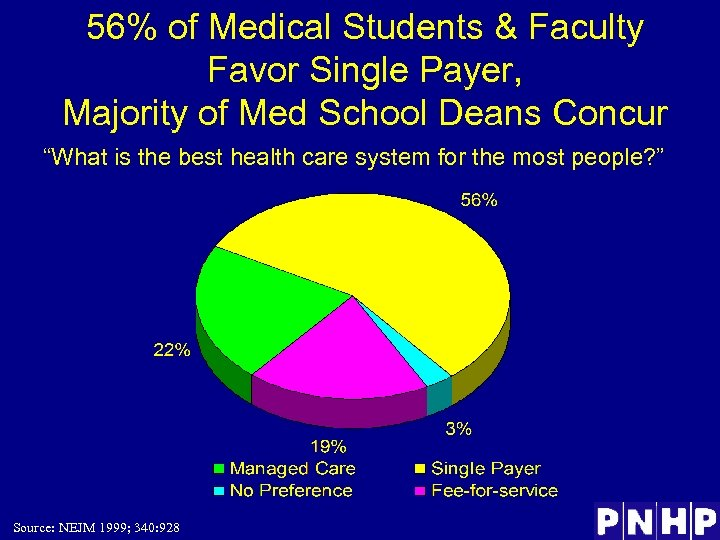 56% of Medical Students & Faculty Favor Single Payer, Majority of Med School Deans